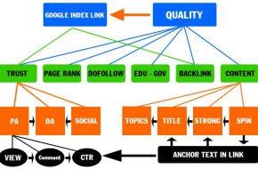 Cách xây dựng link nội bộ tốt nhất